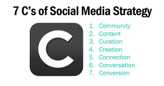 7 Cs of Social Media