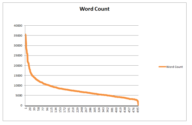 Moz - wordcount